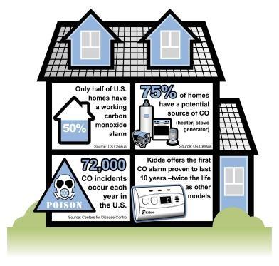 kidde,carbon monoxide,infographic