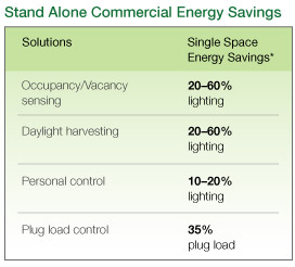 Comm-Energy-Savings-Chart.jpg