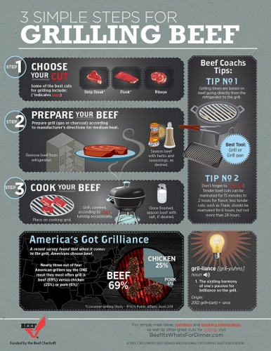 Beef Checkoff Grilling