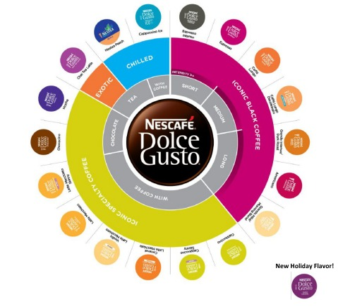 nescafe dolce gusto, flavors