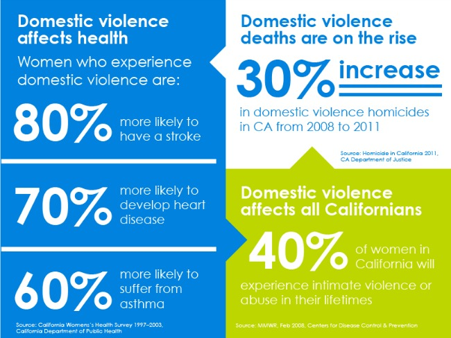 blue shield, be the solution,end domestic violence, infographic