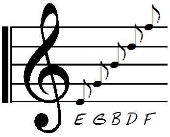 Music Staff, EGBDF